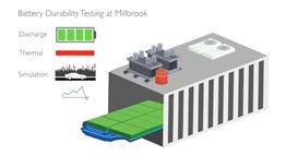 Animation of Millbrook's battery test offering